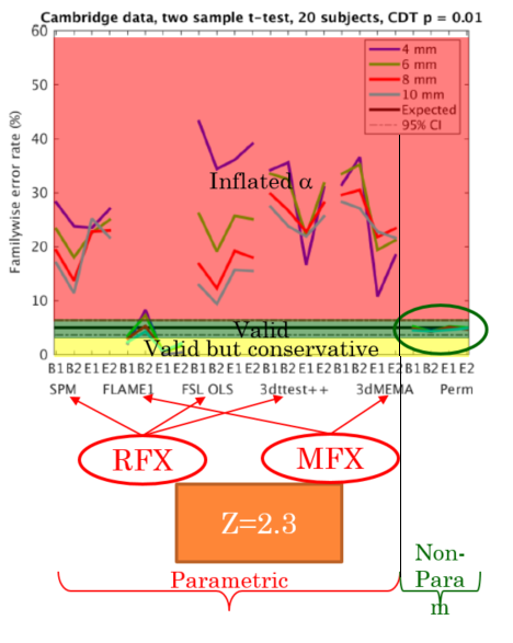 Annotated version of a result figure for the most excellent paper by Eklund et al